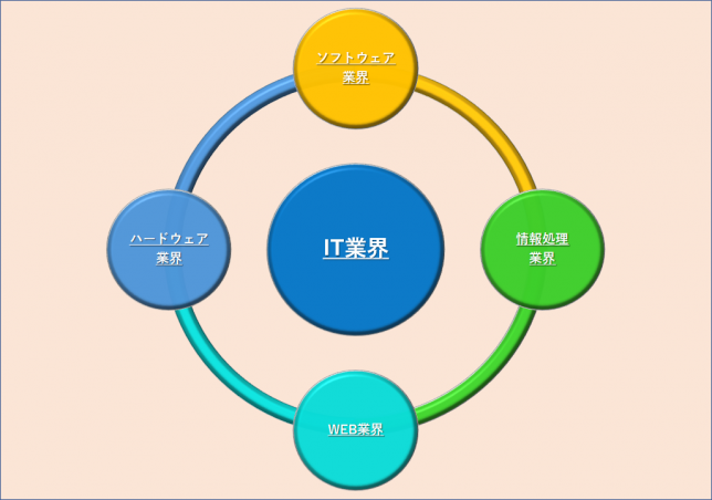 IT業界を支える4つの主要な業界