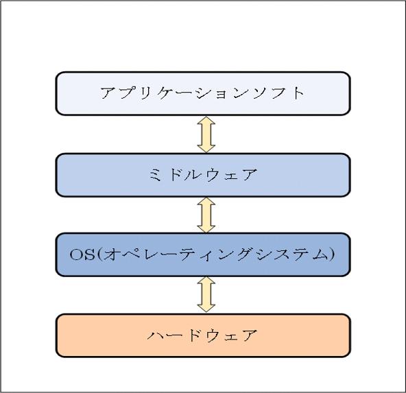パッケージソフトの処理イメージ