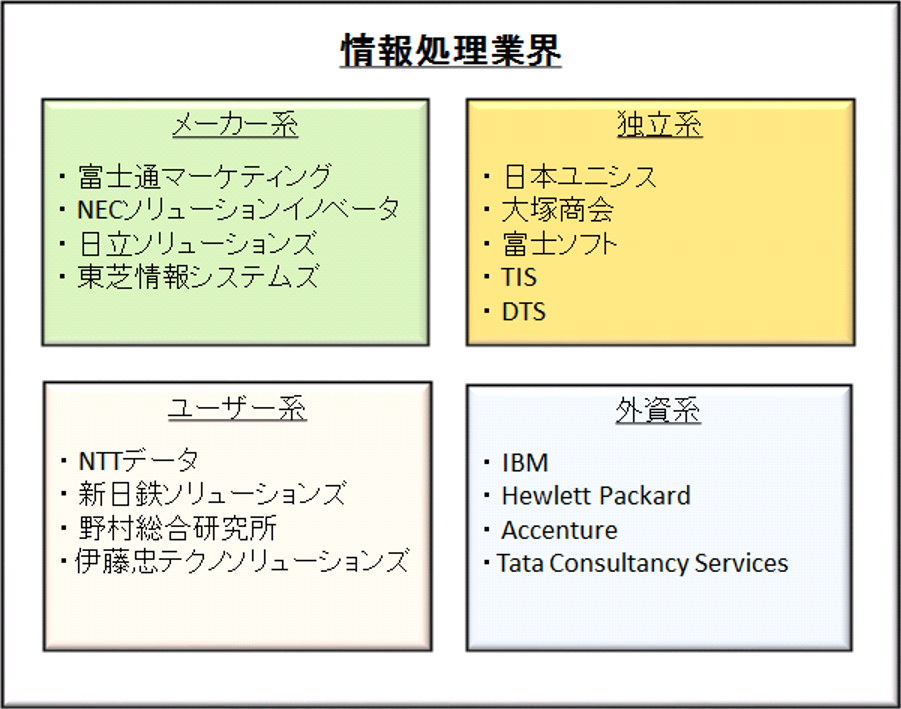 情報処理業界のイメージ図