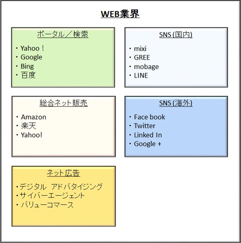 WEB業界のイメージ図