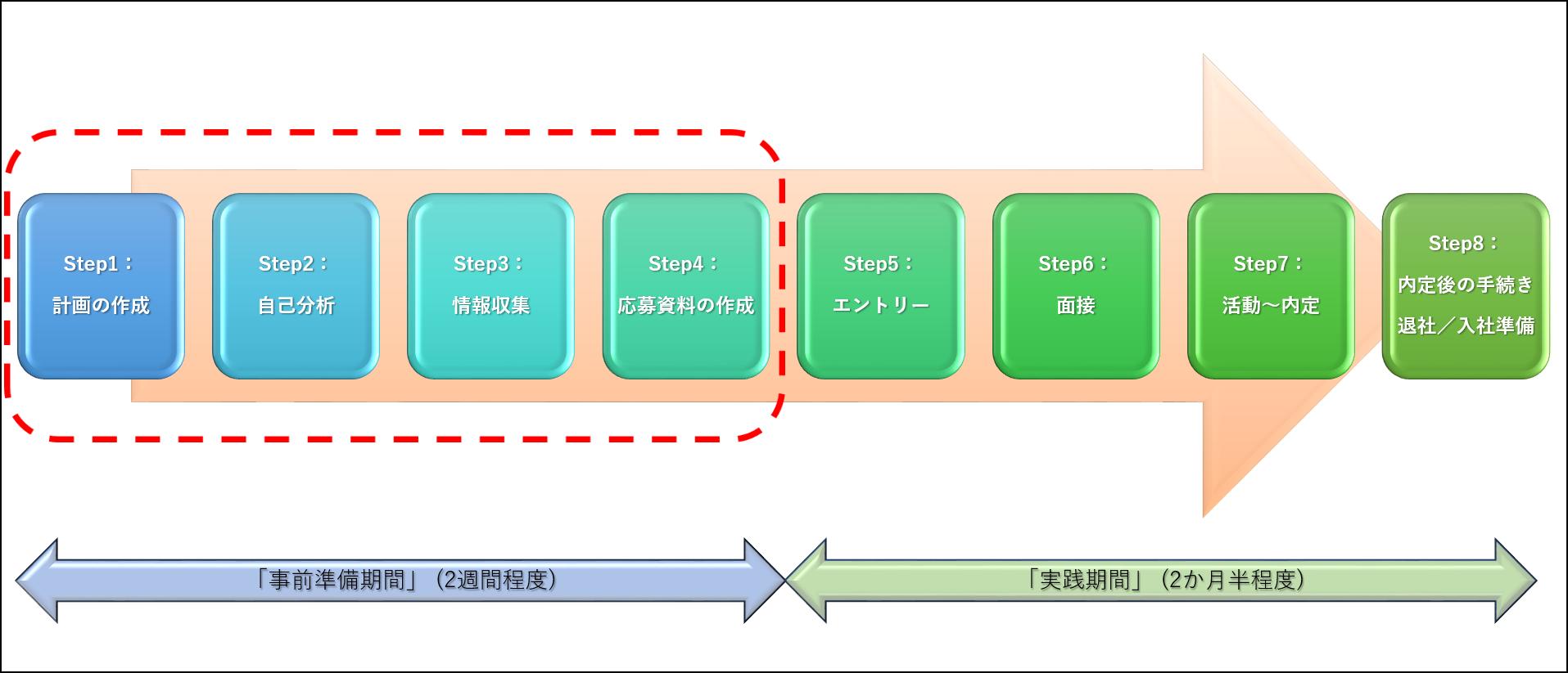転職活動の「事前準備期間」イメージ図