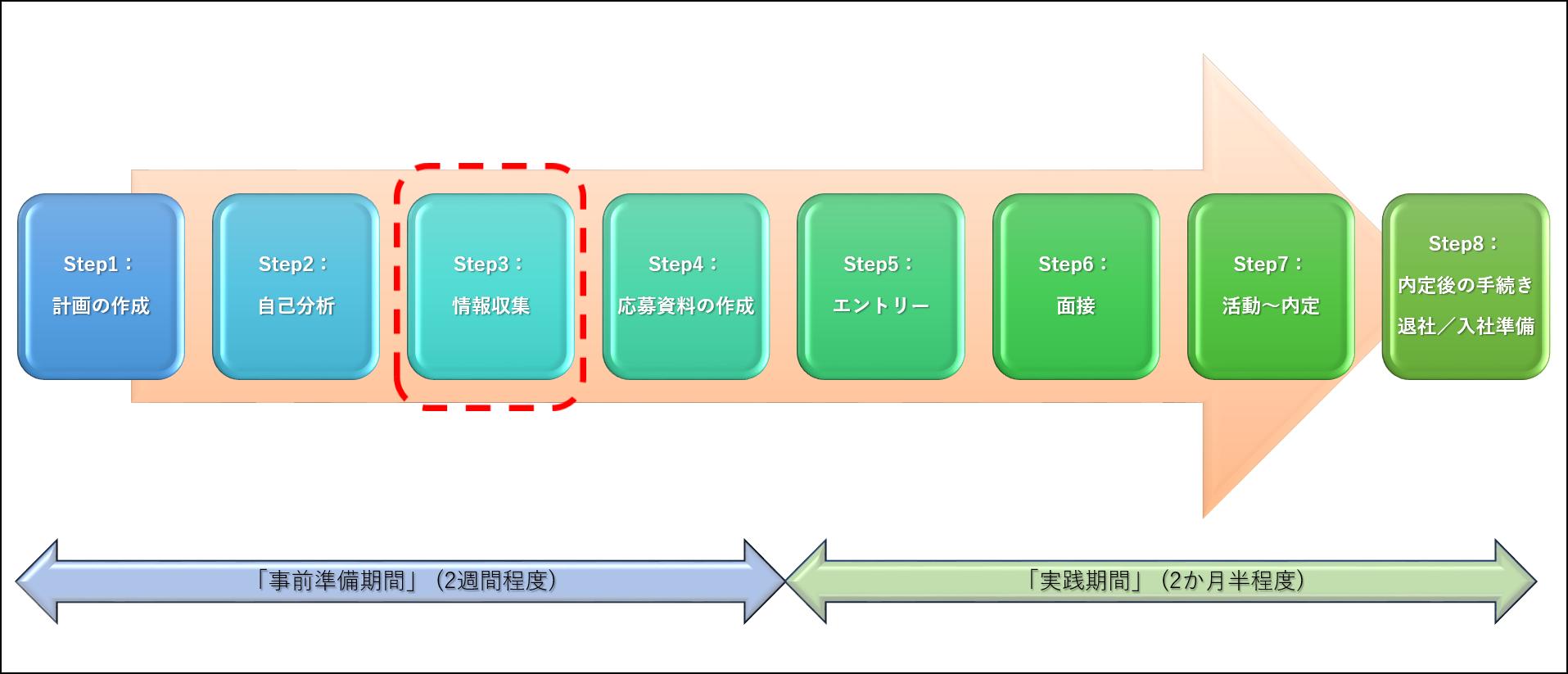 転職活動のStep3:情報収集のイメージ図