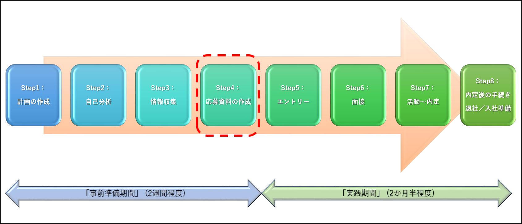 転職活動のStep4:応募資料の作成のイメージ図