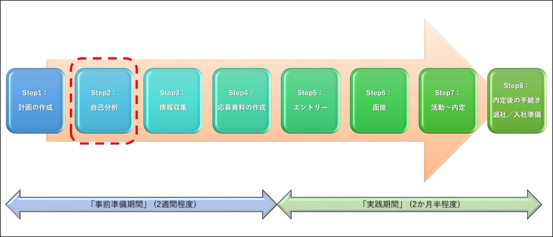 転職活動のStep1:自己分析イメージ図