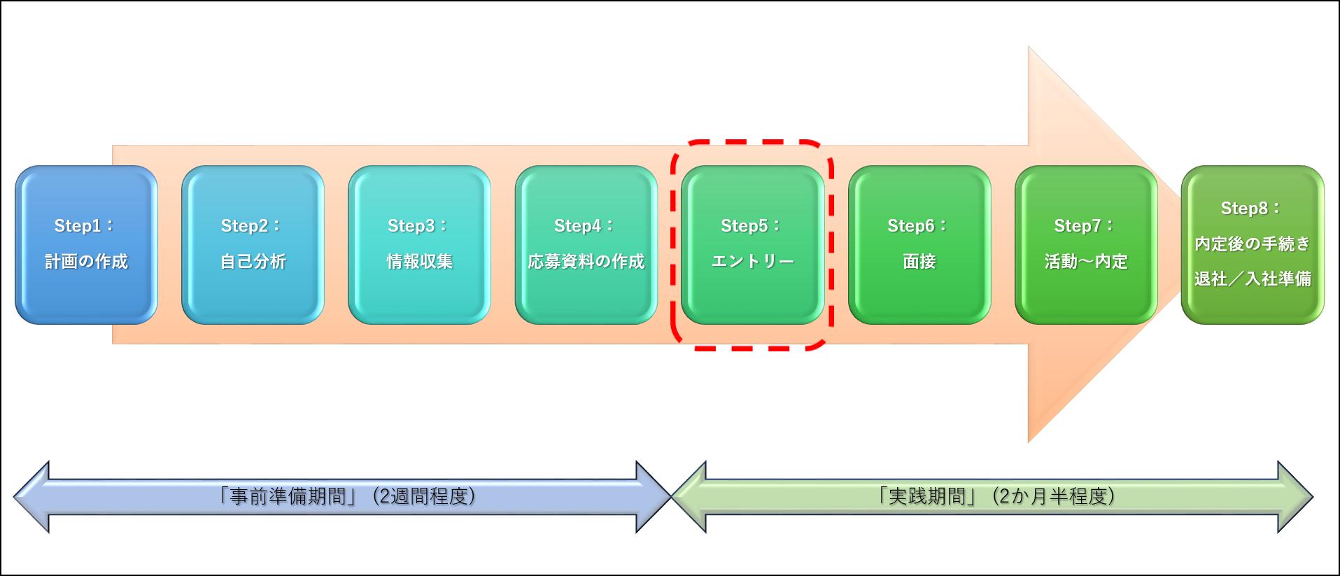 転職活動の「エントリー」イメージ図