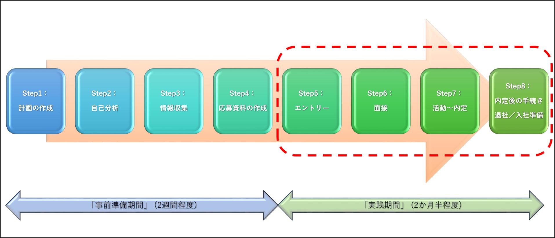転職活動の「実践期間」イメージ図