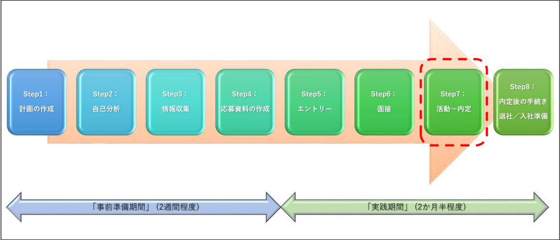 転職活動の「活動~内定」イメージ図