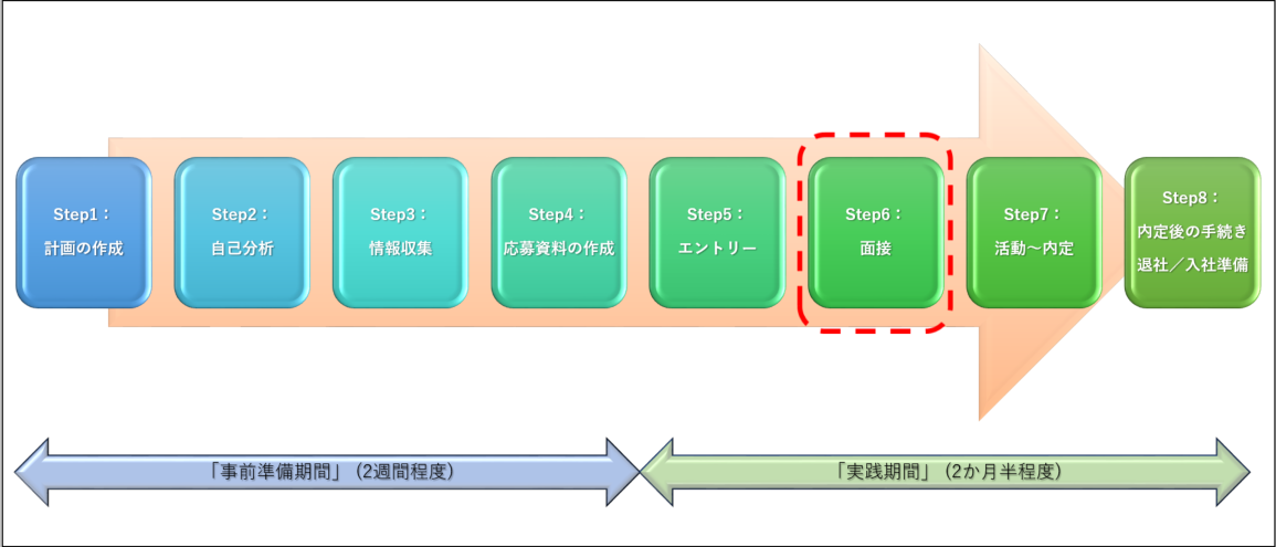転職活動の「面接」イメージ図
