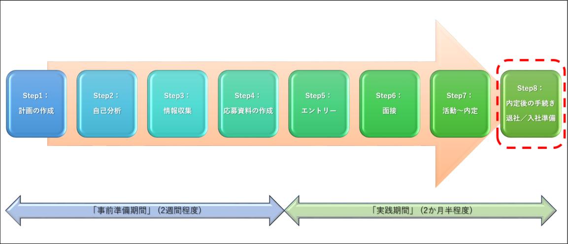 転職活動の「内定後の手続き」イメージ図