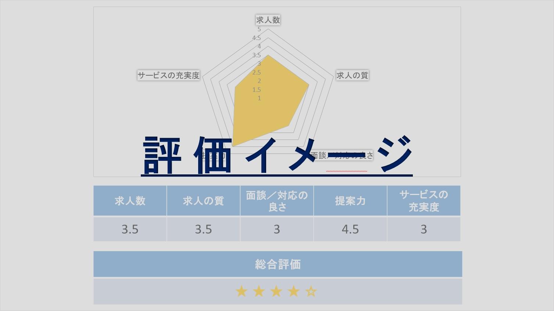 分析チャート_評価イメージ