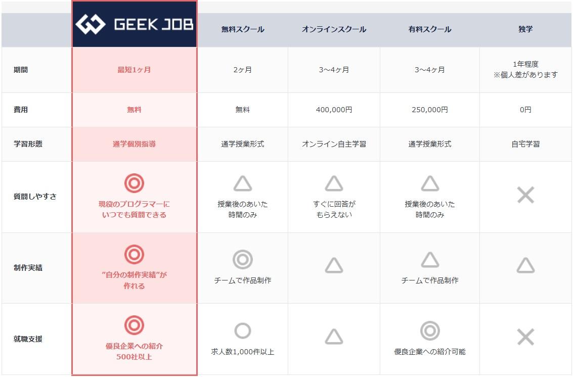 GEEK JOBのサービス比較