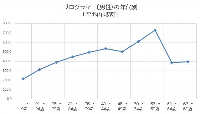 平成30年プログラマー(男性)の年代別年収額グラフ
