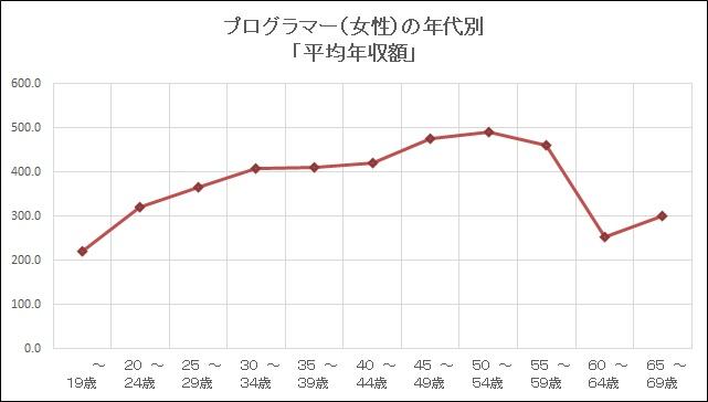 平成30年プログラマー(女性)の年代別年収額グラフ
