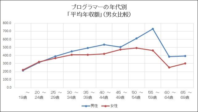 平成30年プログラマー(男性、女性)の年代別年収額比較グラフ