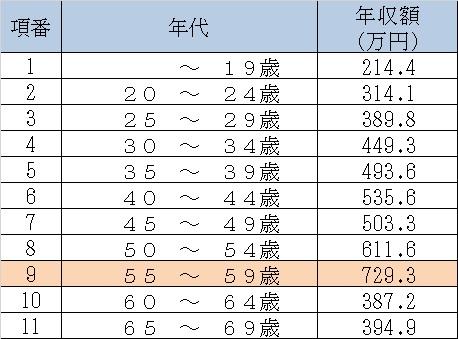 平成30年プログラマー(男性)の年代別年収額