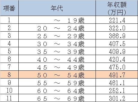 平成30年プログラマー(女性)の年代別年収額