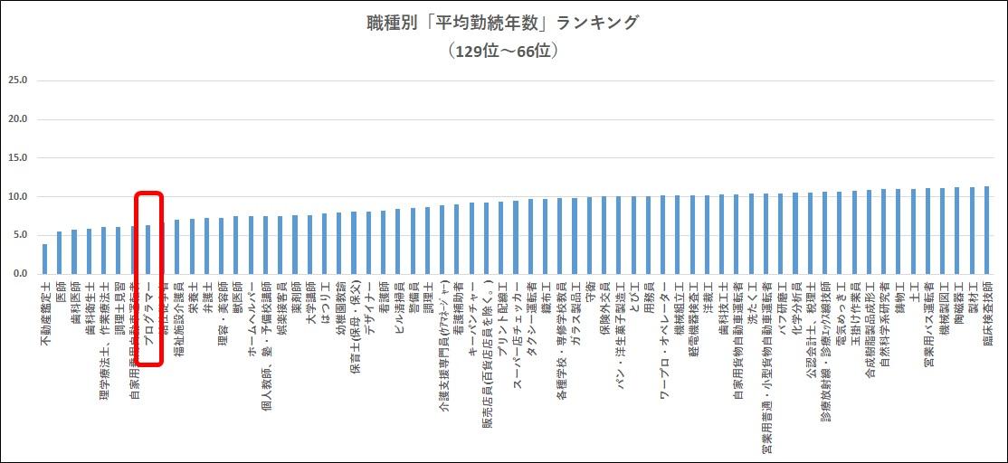 職種別平均勤続年数ランキング129位~66位