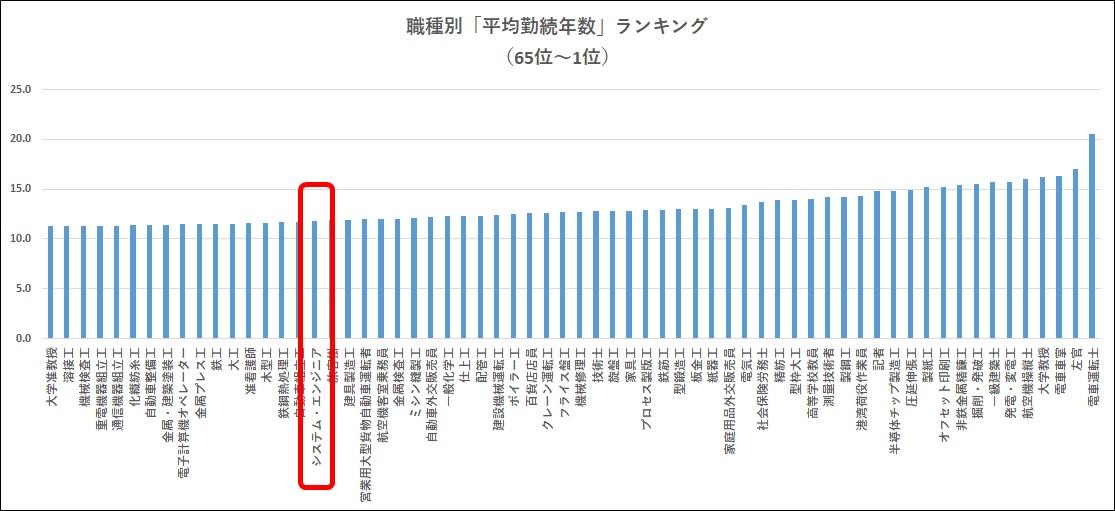 職種別平均勤続年数ランキング65位~1位