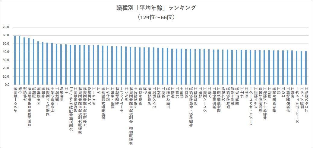 職種別平均年齢ランキング129位~66位