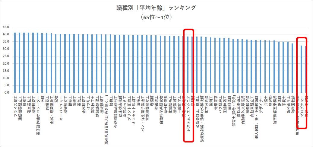 職種別平均年齢ランキング65位~1位