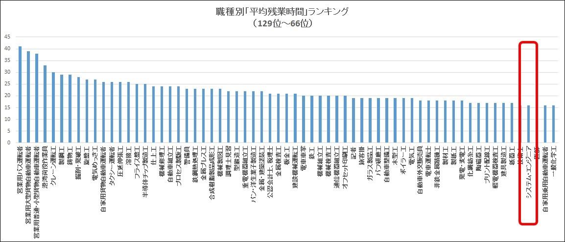 職種別「平均残業時間」ランキング(129位~66位)